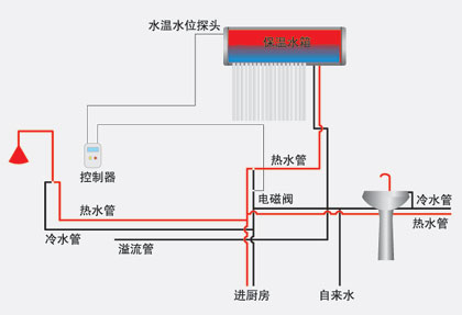 单机入户太阳能热水工程特点与应用范围